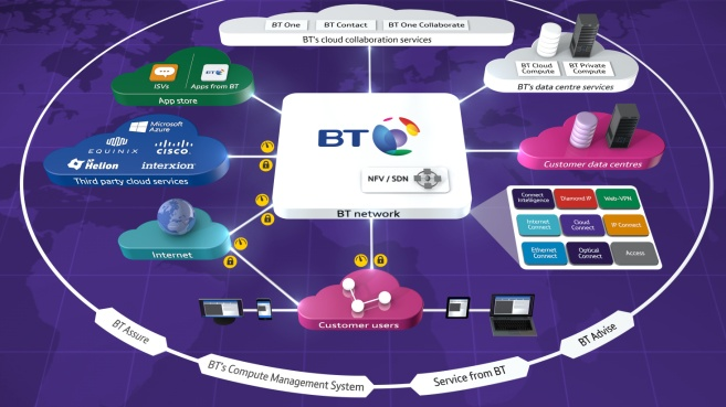 BT cloud of clouds for conectivity