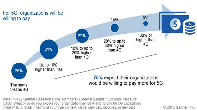 Los usuarios están dispuestos a pagar más por 5G, según una encuesta de Gartner