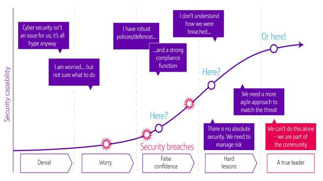 BT y kpmg ciberseguridad