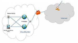 Arsys Cloudbuilder 2 frontales