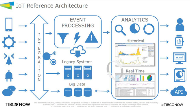TIBCO - IoT Reference Architecture