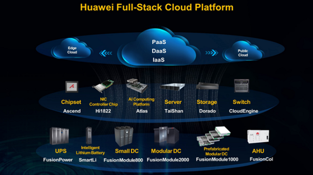 huawei data center